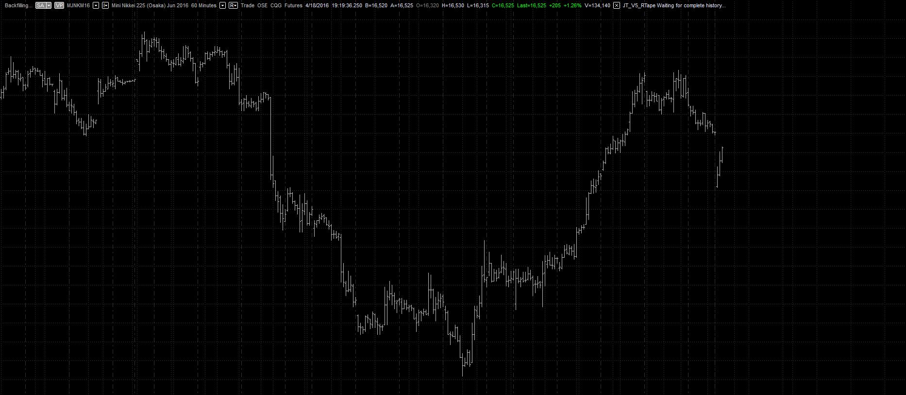 Osaka Nikkei 225 mini index futures - Emini and Emicro Index