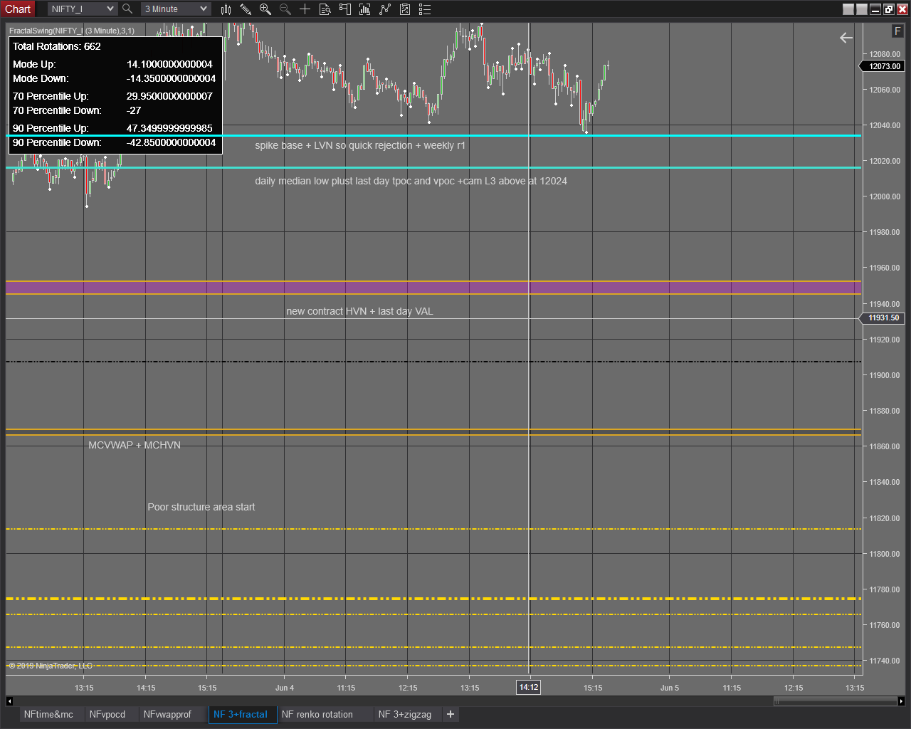 Rotation / Swing Indicator Similar to FT71? - NinjaTrader