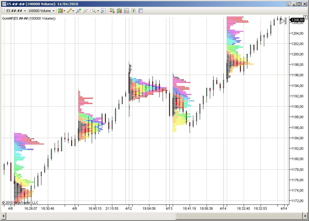 Sort of Market Profile indicator - NinjaTrader Programming