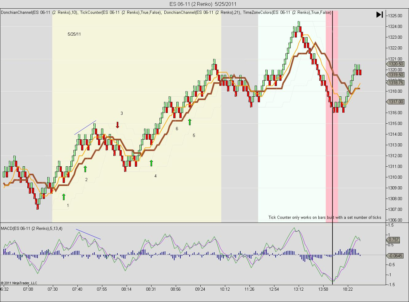 My ES Scalping Strategy, 2+ pts/day - Emini and Emicro Index Futures