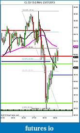 Crude Oil trading-cl-03-13-5-min-23_01_2013-61.8-.jpg