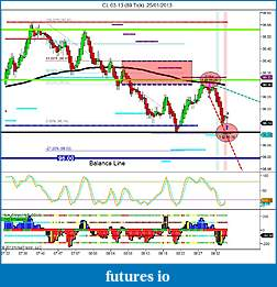 Crude Oil trading-cl-03-13-89-tick-25_01_2013-first-trade-short-predicted-zone.jpg