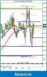 Crude Oil trading-cl-03-13-5-min-25_01_2013-61.8-.jpg