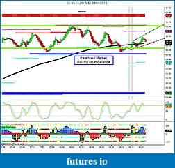 Crude Oil trading-cl-03-13-89-tick-28_01_2013-balanced-market.jpg