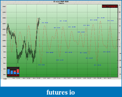 Seeing into the future...with Cycles.-8-5-2009-intraday-forecast.png