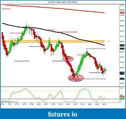 Crude Oil trading-cl-04-13-89-tick-21_02_2013.jpg