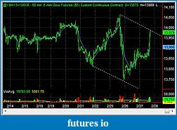 Swing Trading Futures-ym_60m_2013_02_27.jpg