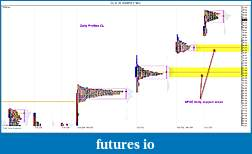 CL Market Profile Analysis-cl-040510-profiles.jpg