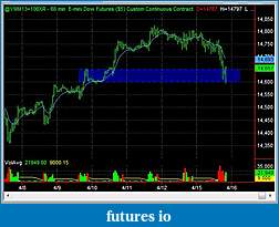 Swing Trading Futures-ym_1hr_2013_04_15.jpg