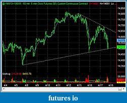 Swing Trading Futures-ym_1hr_2013_04_17.jpg