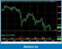 Swing Trading Futures-ym_1hr_2013_04_19.jpg