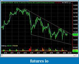 Swing Trading Futures-ym_1hr_2013_04_23.jpg