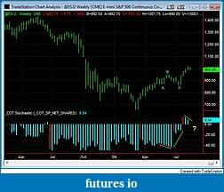 cunparis weekly S&P 500 Outlook-20090811-s-p-cot-stoch.jpg