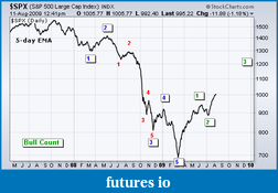 cunparis weekly S&P 500 Outlook-bullish-wave-count.png