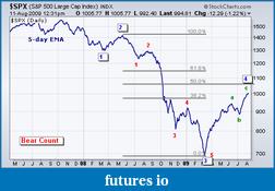 cunparis weekly S&P 500 Outlook-bearish-wave-count.png
