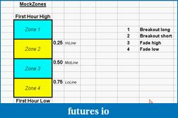 shodson's Trading Journal-20100420-mock-zones1.png