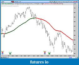 Moving Average With Colors TOS Code-ma_color-example.jpg