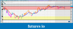 Stoch % lines on chart-stochastic-lines-labels.png