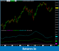 Fisher's ACD /Opening Range Indicators-es-daily.png