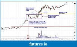 CL Market Profile Analysis-cl042910-bar.jpg