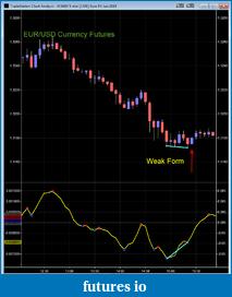 Post your favorite Divergence ind. here-weakdiv.png