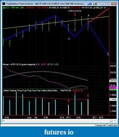 cunparis weekly S&P 500 Outlook-20090816-es-future-path-zoom.jpg