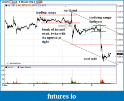 Wyckoff Trading Method-gc.png