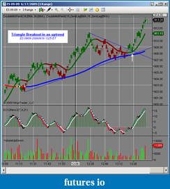 Triangle Breakout in Uptrend-triangle-bo-uptrend-20060616-1325.png
