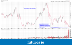 Wyckoff Trading Method-jcp-monthly.png