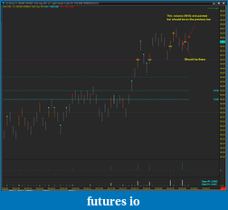How to get high volume trades visual alert plotted on a range chart?-plot-figure-misplaced.png