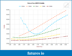 Selling Options on Futures?-vol-curve-segments.png