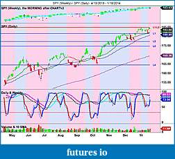 The MARKET,  Indices, ETFs and other stocks-spy-weekly-_-spy-daily-4_13_2013-1_18_2014.jpg