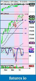 The MARKET,  Indices, ETFs and other stocks-spy-weekly-_-spy-daily-10_13_2013-1_18_2014-small.jpg