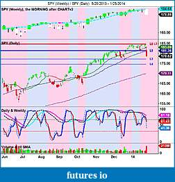 The MARKET,  Indices, ETFs and other stocks-spy-weekly-_-spy-daily-5_29_2013-1_25_2014.jpg