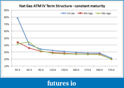 The Natural Gas Roller Coaster. Jan 16th 14.2% tradeable range-nat-gas-term-structure.png