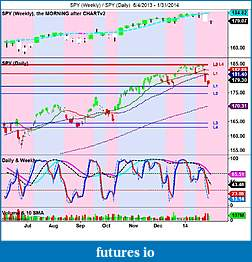 The MARKET,  Indices, ETFs and other stocks-spy-weekly-_-spy-daily-6_4_2013-1_31_2014.jpg