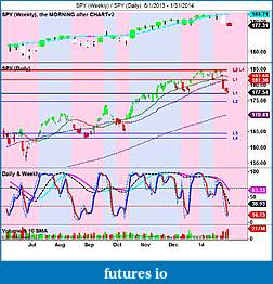 The MARKET,  Indices, ETFs and other stocks-spy-weekly-_-spy-daily-6_1_2013-1_31_2014.jpg