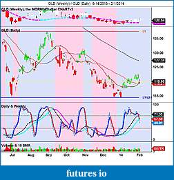 Precious Metals: Stocks and ETFs-gld-weekly-_-gld-daily-6_14_2013-2_1_2014.jpg