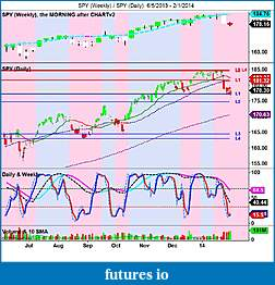 The MARKET,  Indices, ETFs and other stocks-spy-weekly-_-spy-daily-6_5_2013-2_1_2014.jpg