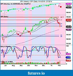 The MARKET,  Indices, ETFs and other stocks-spy-weekly-_-spy-daily-6_14_2013-2_7_2014.jpg