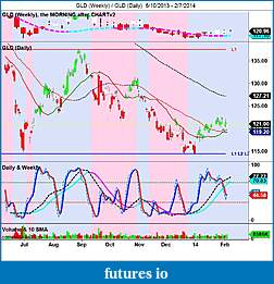 Precious Metals: Stocks and ETFs-gld-weekly-_-gld-daily-6_10_2013-2_7_2014.jpg