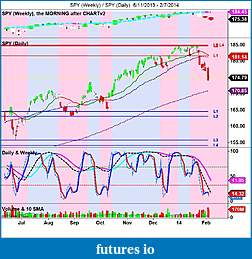 The MARKET,  Indices, ETFs and other stocks-spy-weekly-_-spy-daily-6_11_2013-2_7_2014.jpg