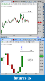Why do you use ThinkOrSwim?-zb-3-14-14-daily-bar-missing.png