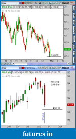Why do you use ThinkOrSwim?-dia-3-14-14-daily-bar-missing.png