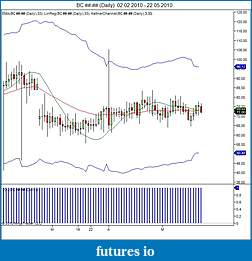Kinetick - A new Market Data Feed Service for NinjaTrader-bc-daily-02_02_2010-22_05_2010.jpg