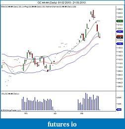 Kinetick - A new Market Data Feed Service for NinjaTrader-gc-daily-01_02_2010-21_05_2010.jpg