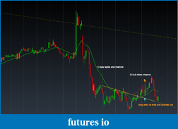 YM day trading with price action - My Journey-2014-03-24_micro-bull-channel.png