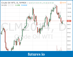Newbie: Chart Discrepancies with Exchange-cme_daily_june_crude_oil_wti.png