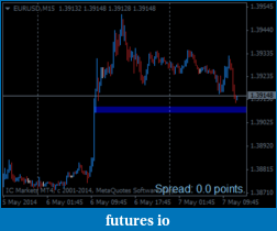 EURUSD 6E Euro-eurusd-m15-international-capital-markets-2.png