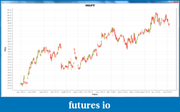 [Java] Candlestick chart with JFreeChart-.png
